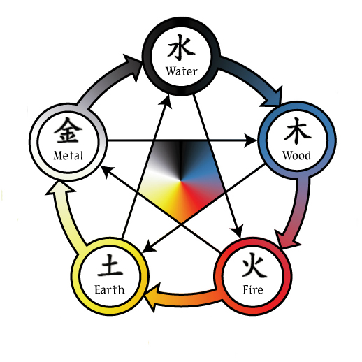 5 Element System
